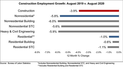 Nonresidential Construction Employment Continues to Recover in August, Says ABC