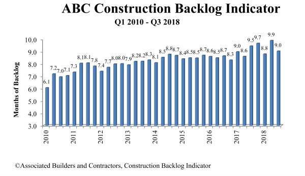 ABC's Construction Backlog Indicator Sinks Below Record