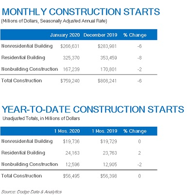 Construction Starts Move Lower in January
