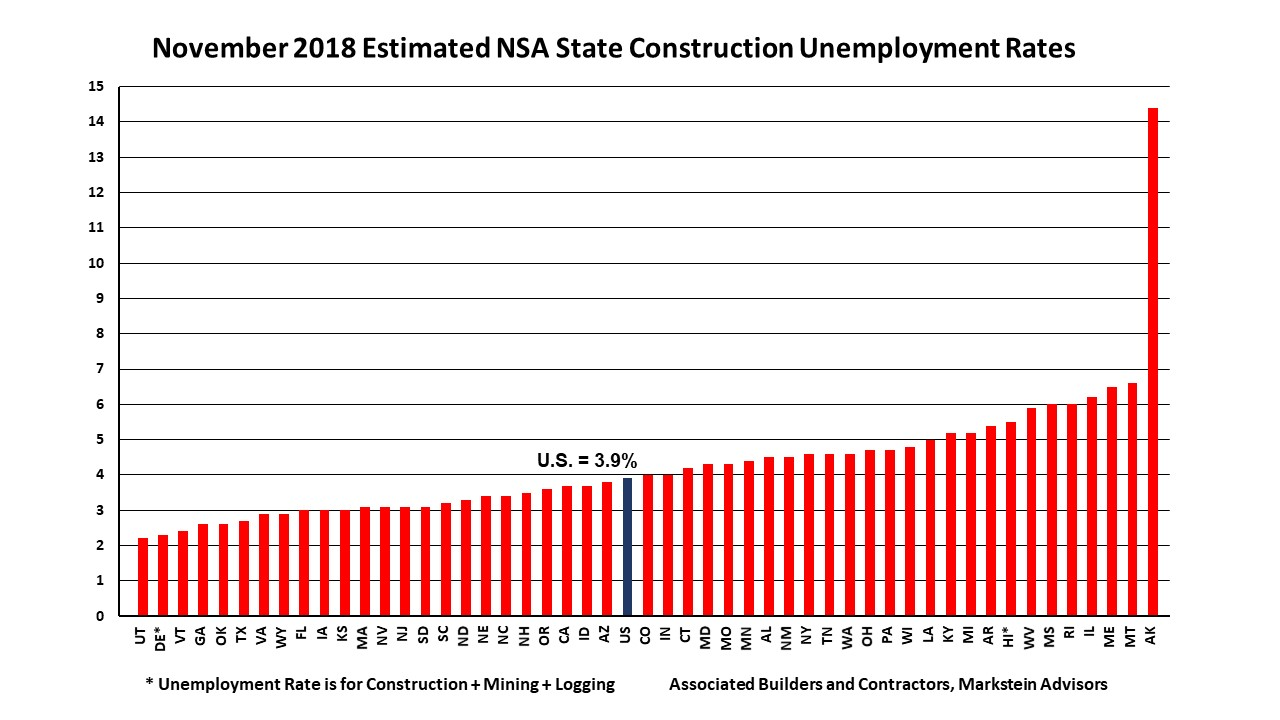 to better understand the basis for calculating unemployment rates and what they measure see the article background on state construction unemployment