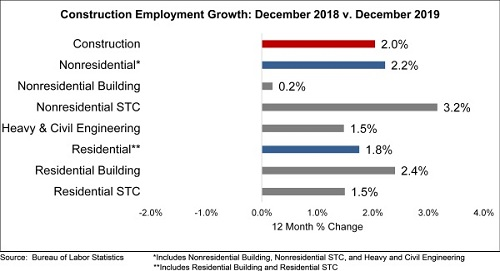 Nonresidential Construction Employment Up in December, Says ABC