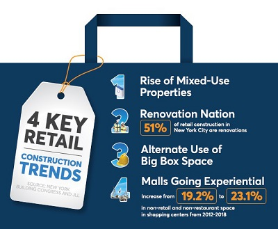 Inside the State of Retail Construction in 2019